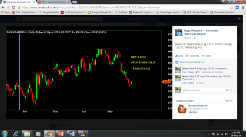 Buy Bank of Baroda at 133.20 for a target