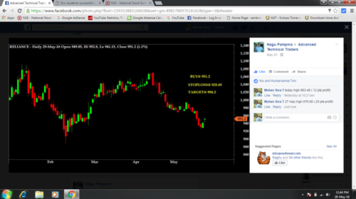 Buy Reliance CMP 951 for Positional trade