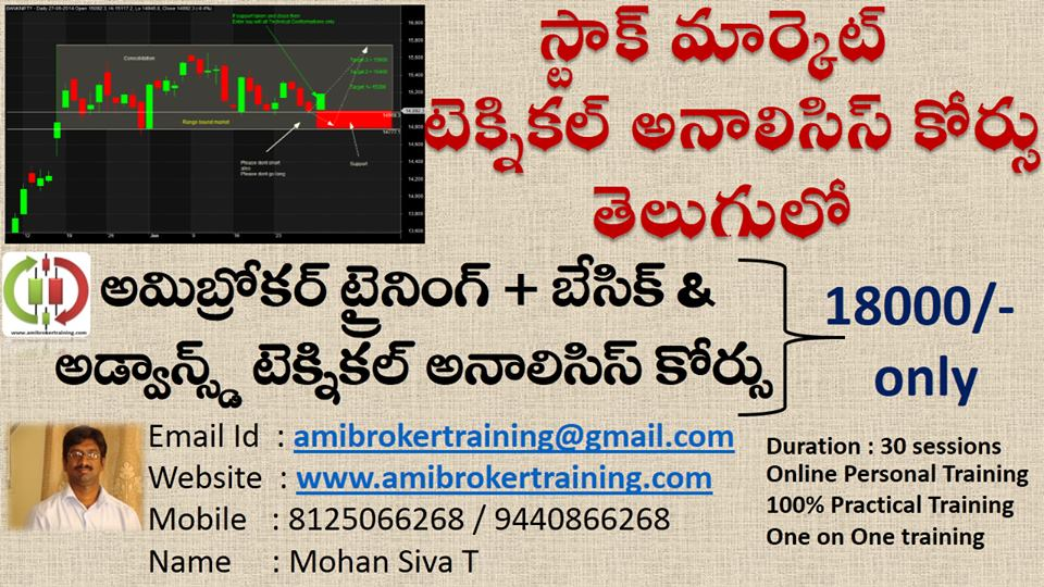 Technical Analysis course in Telugu by Mohan siva