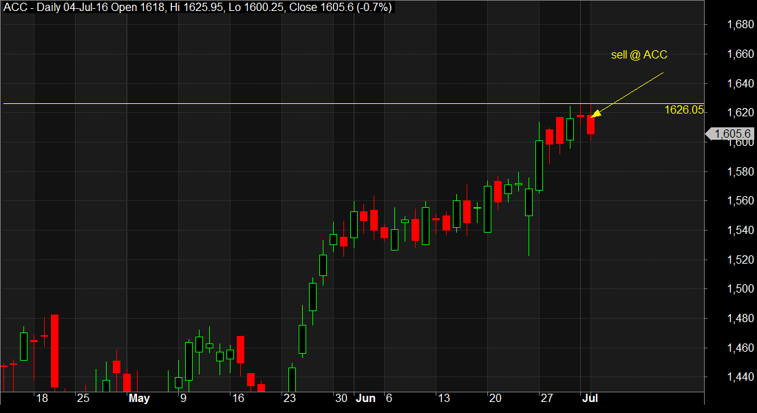 Positional sell call on ACC for a target