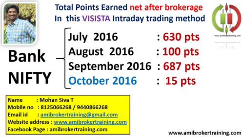 October 2016 Profits in Visista Banknifty system