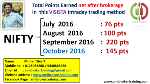 October 2016 Profits in Visista Nifty system