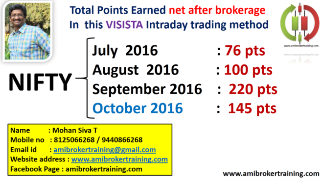 October 2016 Profits in Visista Nifty Intraday trading system