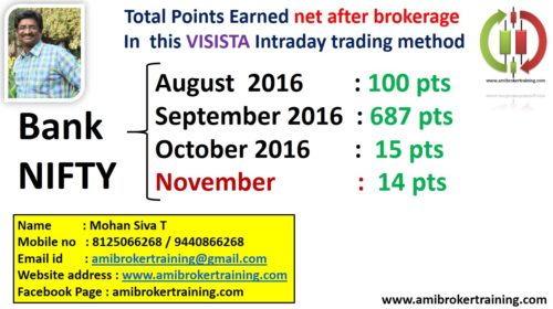 November 2016 Profits in Visista Banknifty system