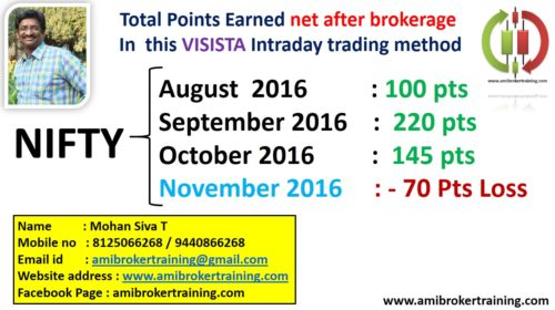 November 2016 Profits in Visista Nifty system