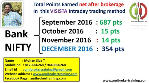 Bank Nifty December 2016 profits in Visista Intraday Trading System