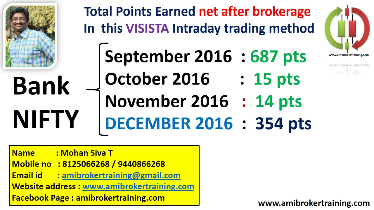 Intraday trading strategies nifty