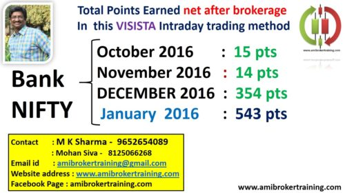 Banknifty January 2017 profits in Visista Intraday Trading System