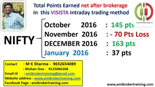 Nifty January 2017 profits in Visista Intraday Trading System