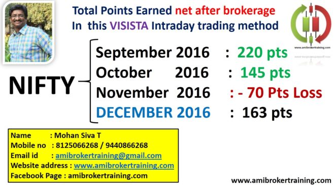 Nifty December 2016 profits in Visista Intraday Trading System